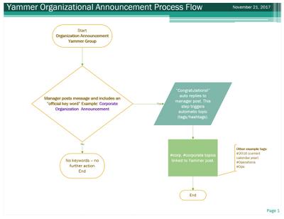 Organnouncementflow.PNG