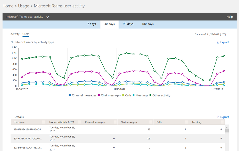 New usage reports for Microsoft Teams