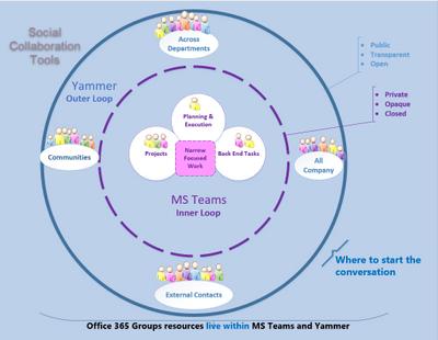 Social Collaboration Tools.png