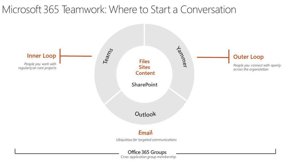 Microsoft Office 365 - Where to start a conversation.jpg