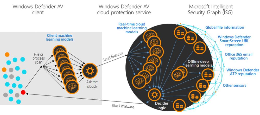 Emotet-fig4-Windows-Defender-AV-cloud-protections-service-2-1024x453.png