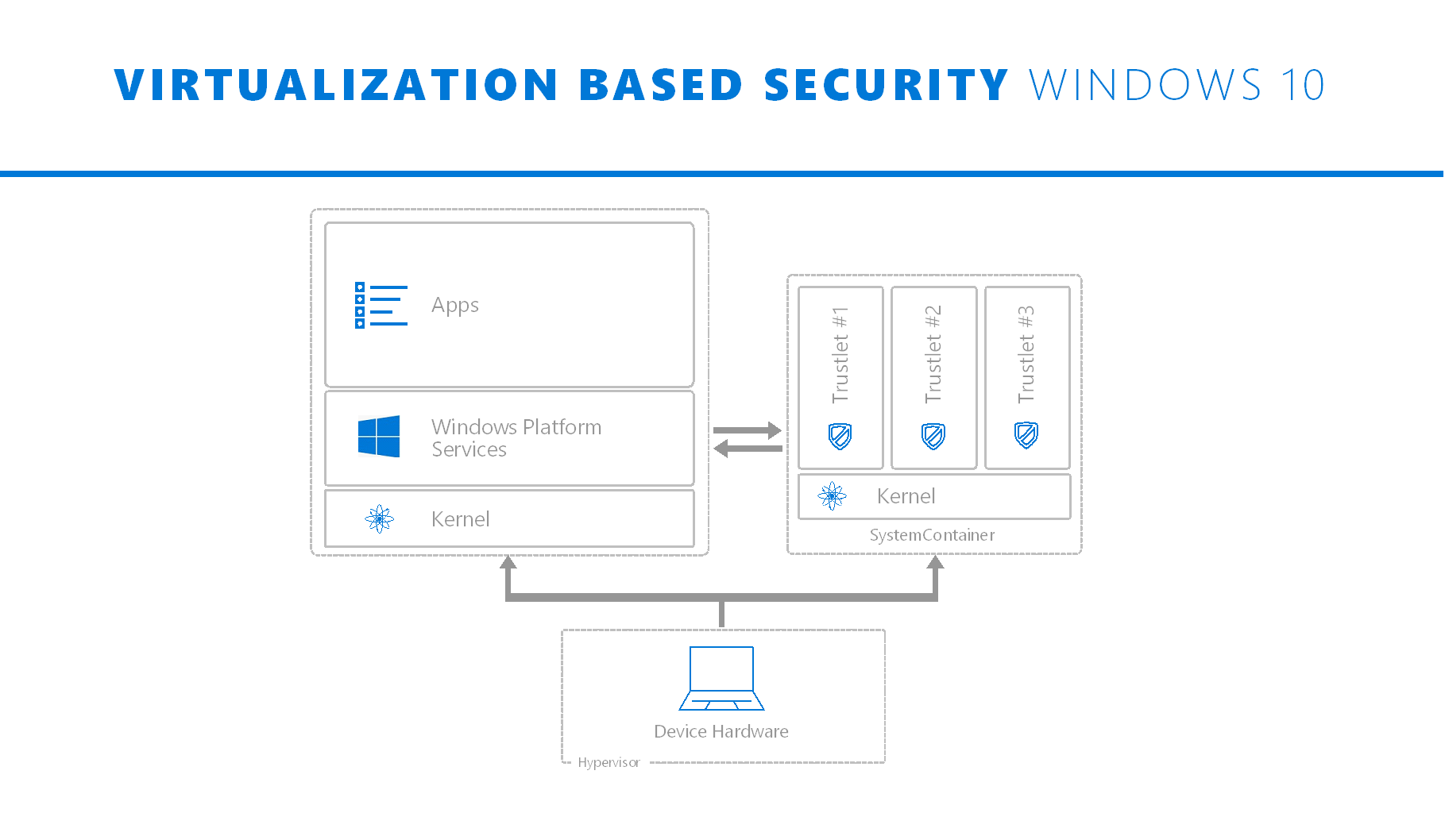 Secure Windows Kernel Diagram Not Lossing Wiring Block Linux Step Change In Security With Modern Devices And Architecture Rh Techcommunity Microsoft Com Os
