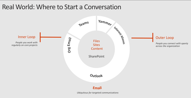 The Microsoft Collaboration Triangle