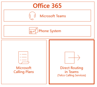 Direct Routing enables new enterprise voice options in Microsoft