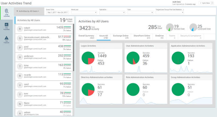 Usage report about for Teams - Microsoft Tech Community - 94244