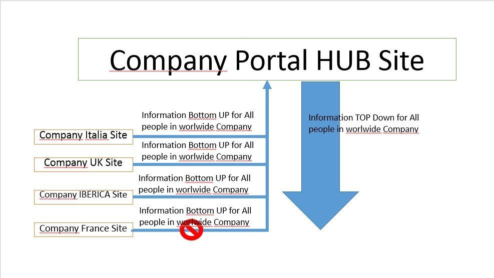 a hub as the company portal and microsoft teams sites or communication sites are attached to this hub the company communication team publish articles and