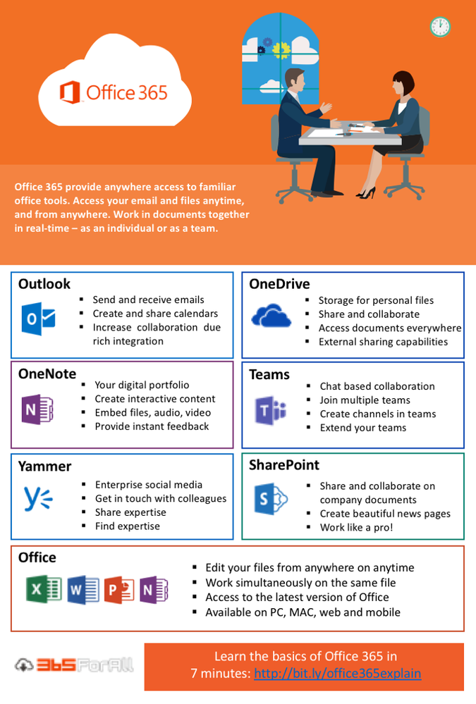 office 365 poster for user adoption usage microsoft tech community