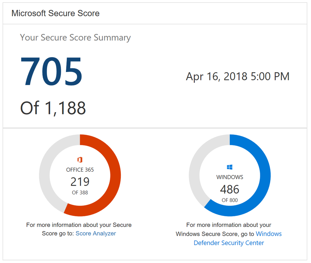 Office 365 Secure Score is now Microsoft Secure Score