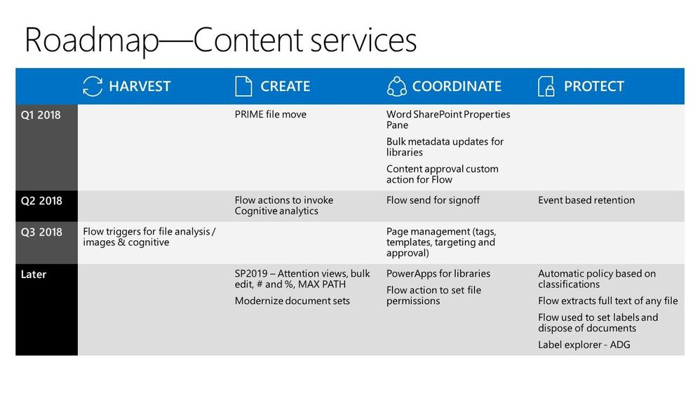 SPC18 Content Services Roadmap
