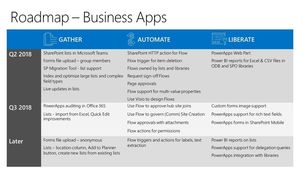 SPC18 SharePoint Business Apps Roadmap