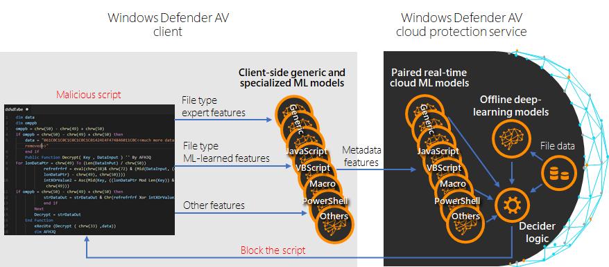 fig4-cloud-ml-models.png