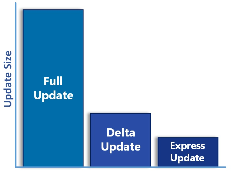 Windows 10 quality updates and the end of delta updates