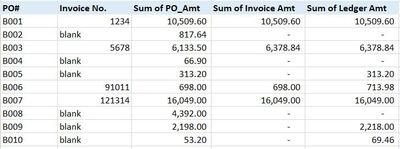 Excel PO Pivot Table example.JPG