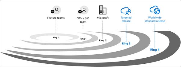 Ringe bei der Office 365-Auslieferung