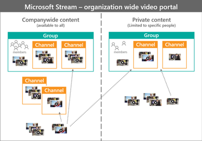 stream-groups-channels-overview-ia-diagram-sm