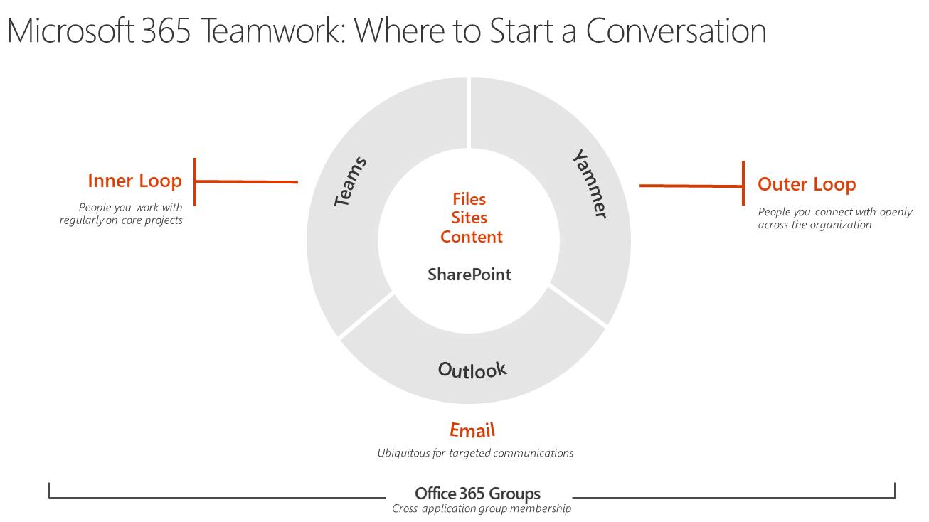 Kaizala vs Yammer vs Teams vs Skype For Business vs Office 365
