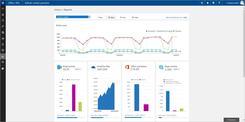 reporting portal in the office 365 admin center microsoft tech