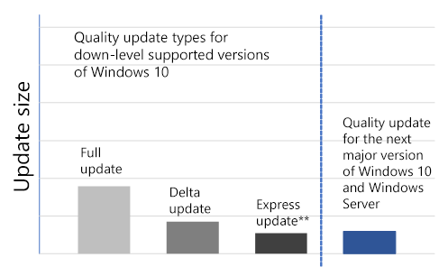 Whats Next For Windows 10 And Windows Server Quality Updates