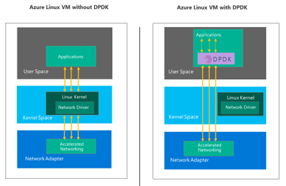 DPDK (Data Plane Development Kit) for Linux VMs now generally