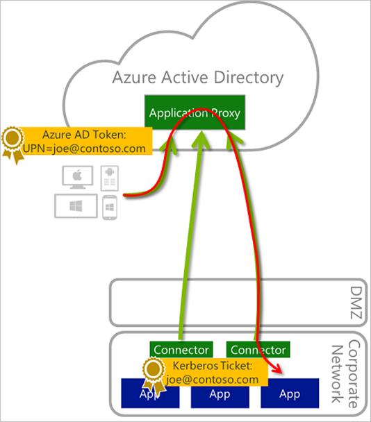 Azure AD Mailbag: Azure AD App Proxy - Microsoft Tech