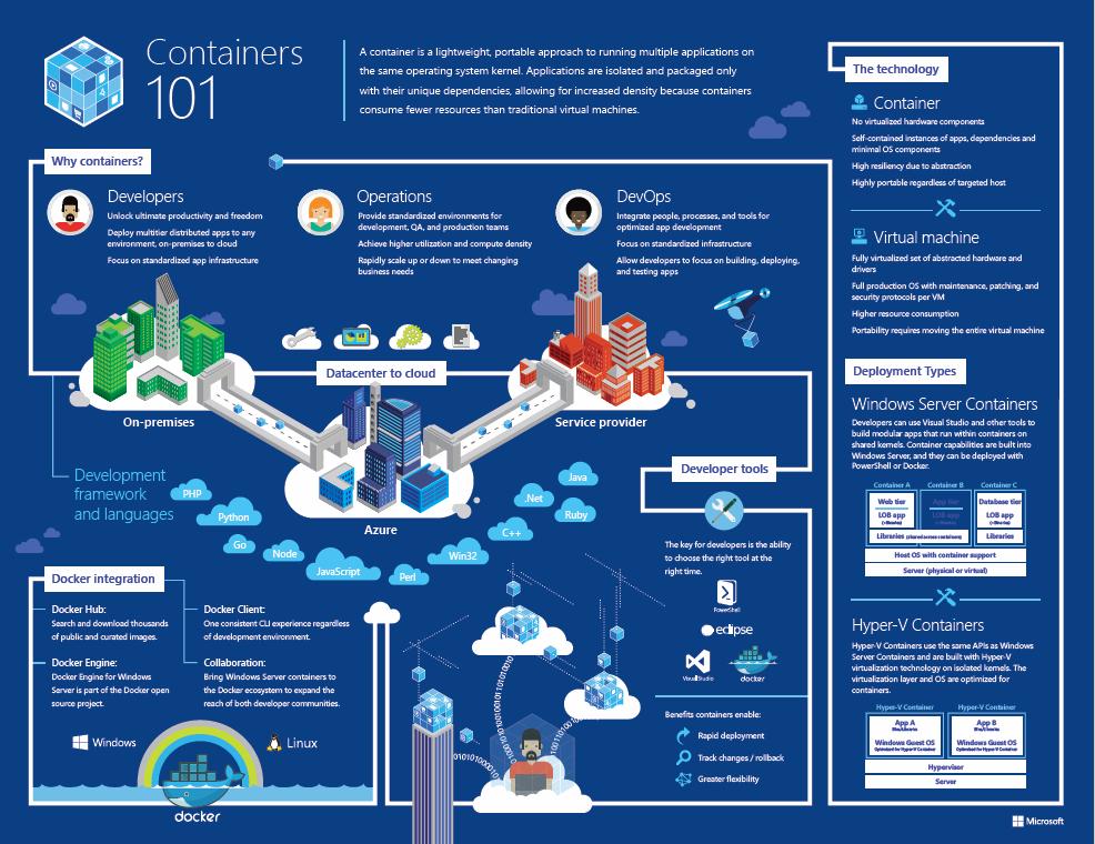 Windows Server Containers 101 Microsoft Tech Community