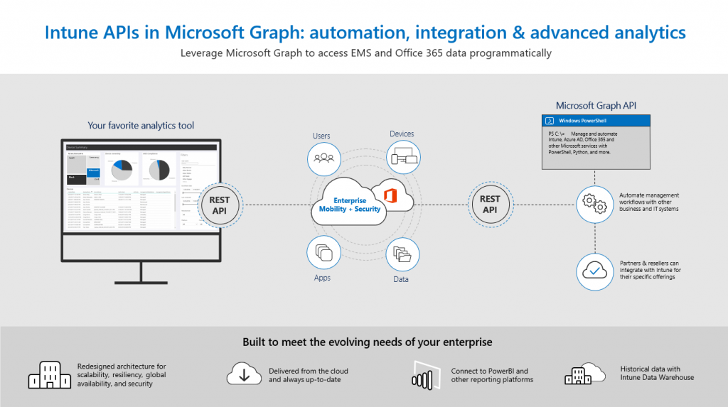 Intune Apis In Microsoft Graph  U2013 Now Generally Available