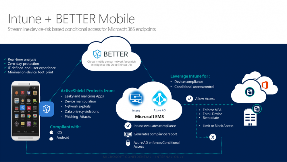 Microsoft and BETTER Mobile collaborate to streamline