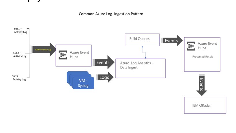 How to send Data from Log Analytics to Qradar (or any app