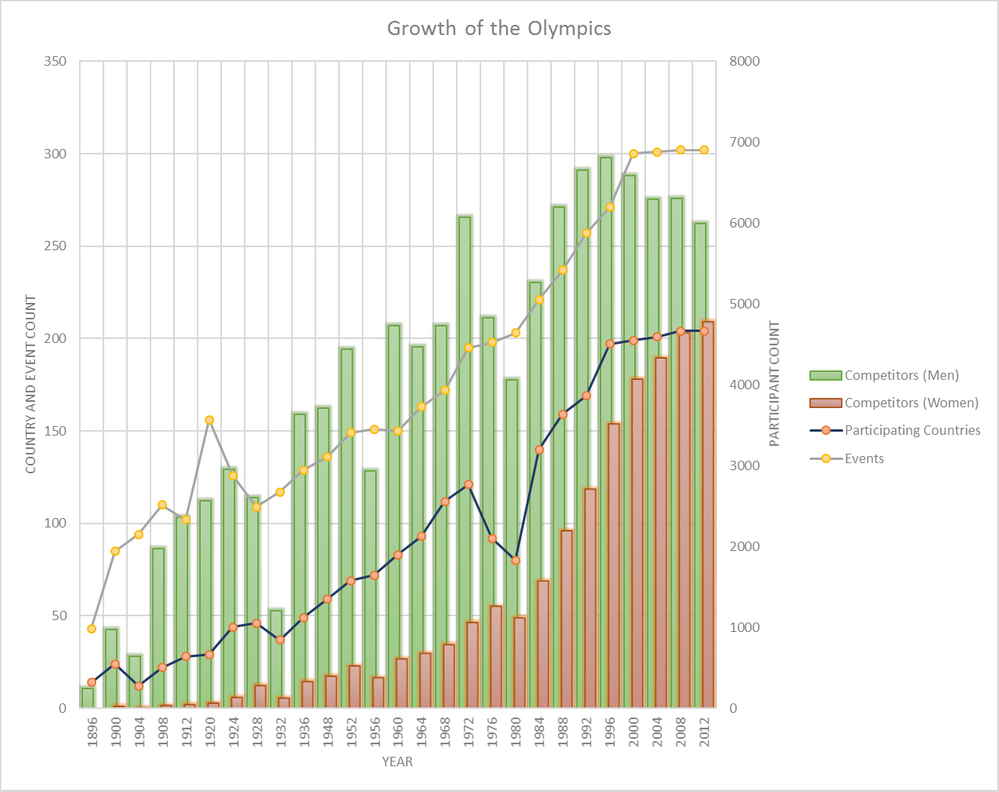 Olympics Chart.png