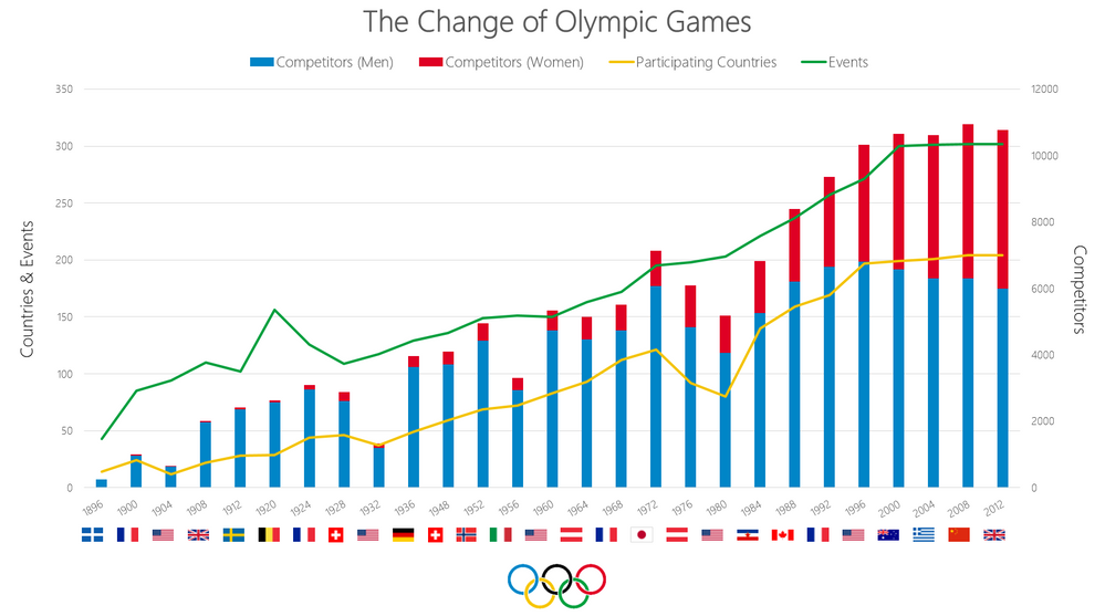 The Change of Olympics Games.PNG