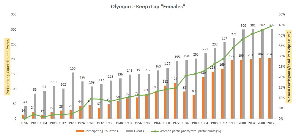 Olympics data.png