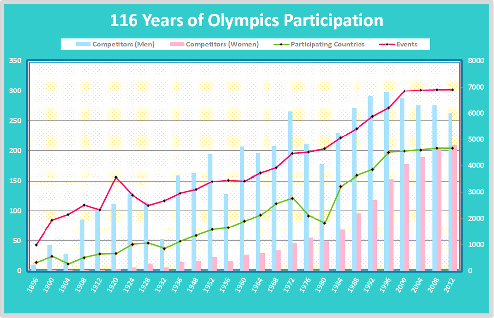 116 Years of Olympics Participation.png