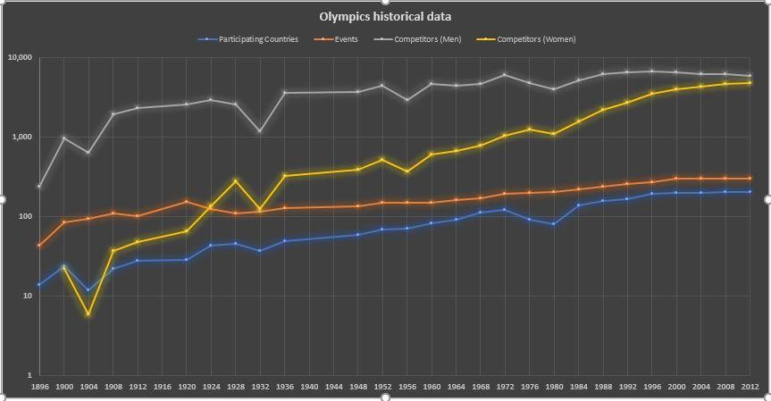 Olymppics chart.jpg