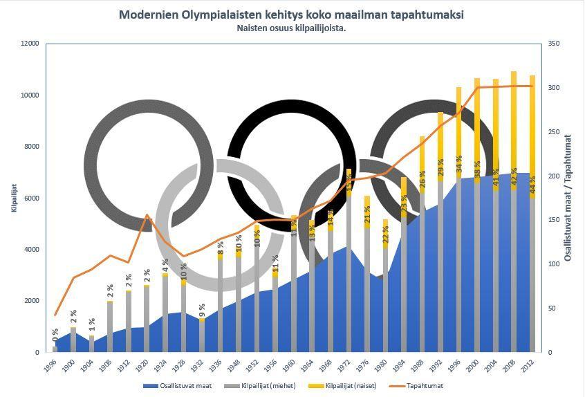 Moderinien Olympialaisten kehitys koko maailman tapahtumaksi