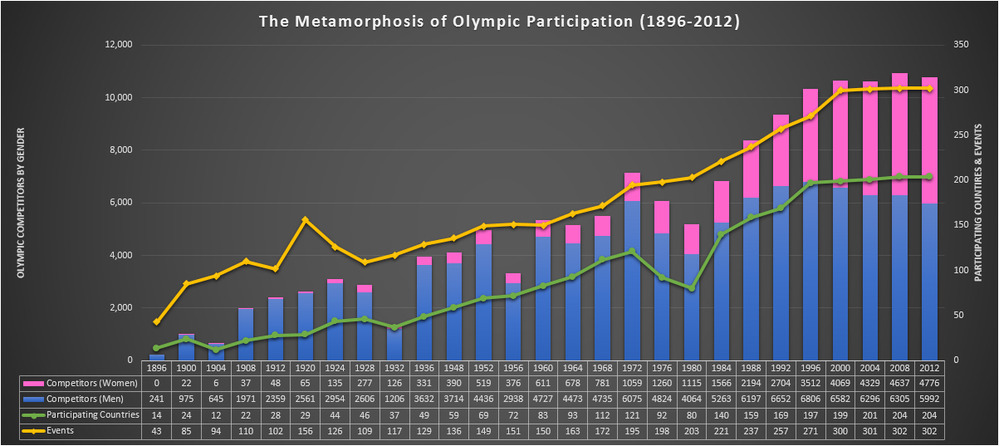 Metamorphosis of Olympic Participation.png
