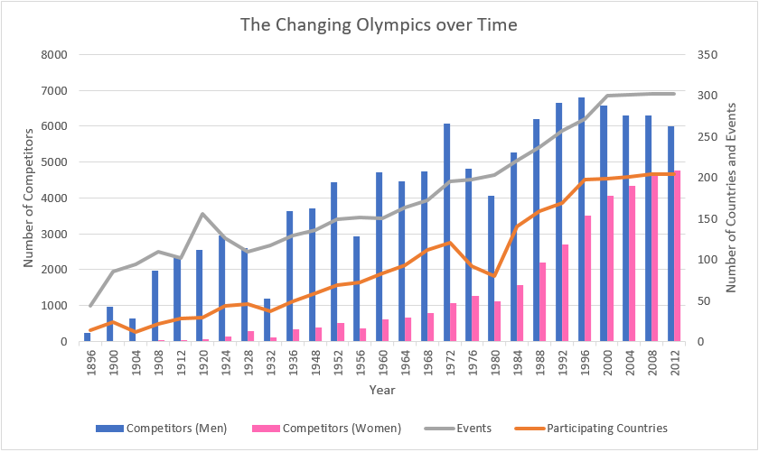 Changing Olympics.PNG