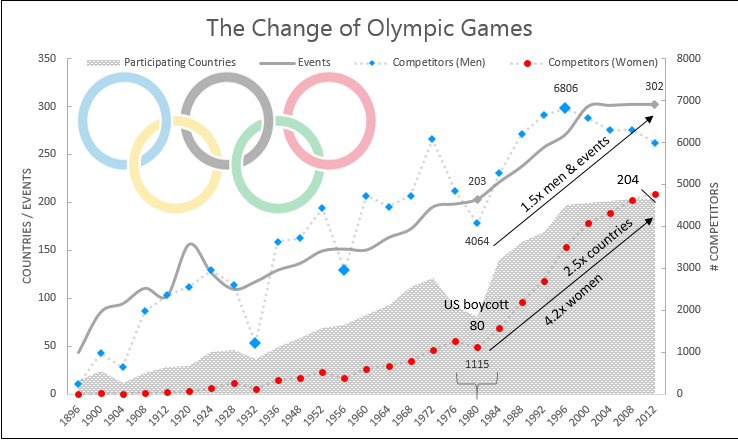 Olympic Games chart.png