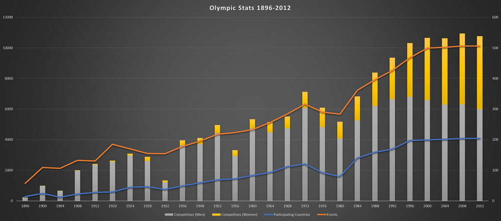 Olympic Chart