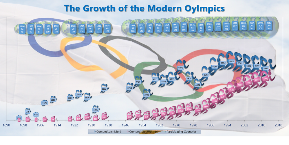 Growth of Modern Olympics.PNG