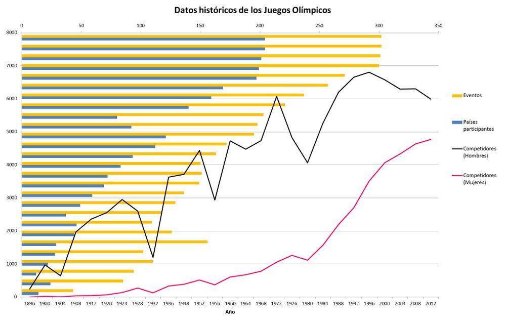 Datos historicos JJOO.jpg