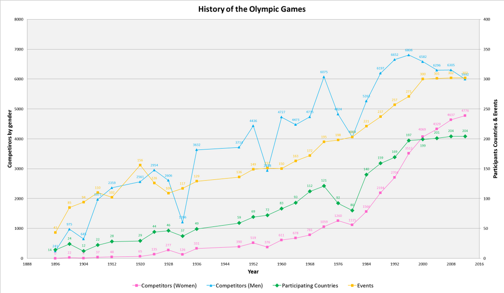History of the Olympic Games.png