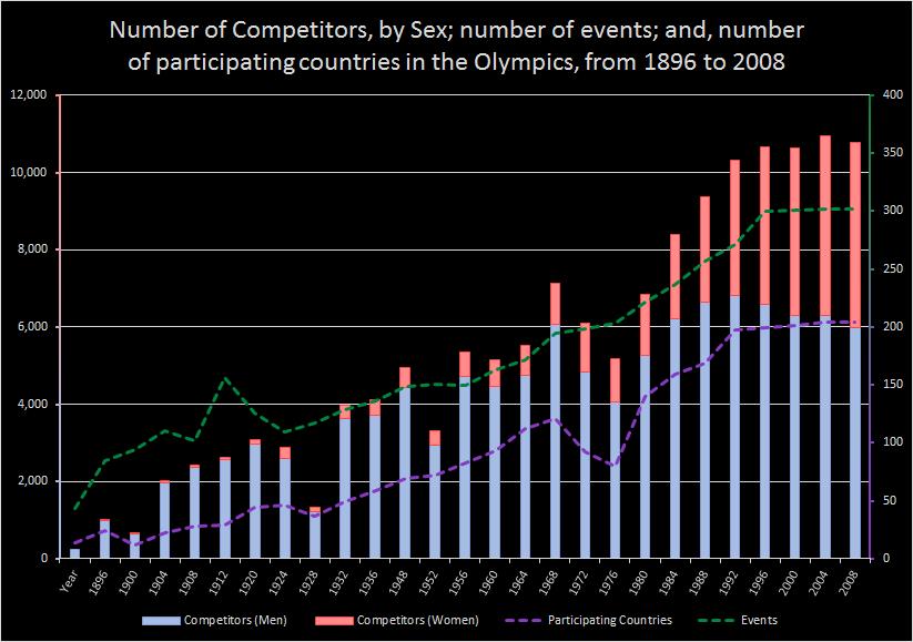 Shaun Andresen - Challenge 1 Graph.png
