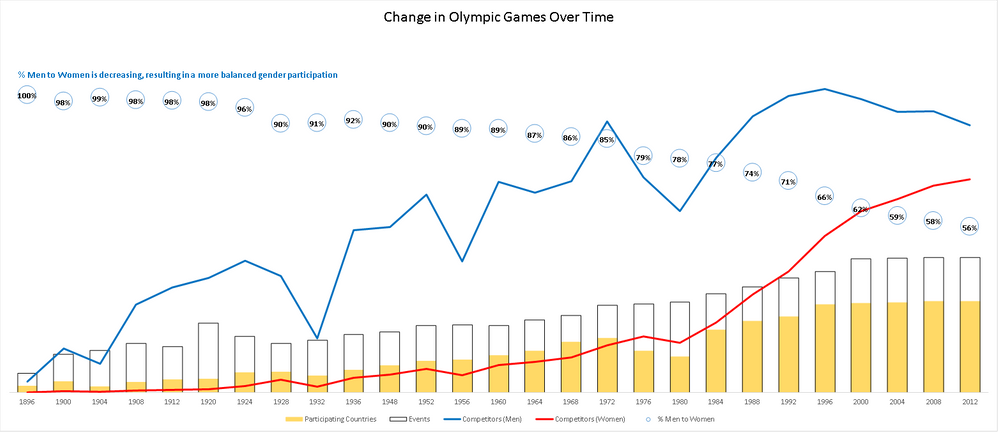 Change in Olympic Games Over Time.png