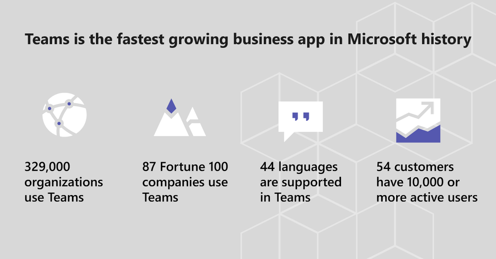 Whats New In Teams Microsoft Ignite Edition Microsoft Tech