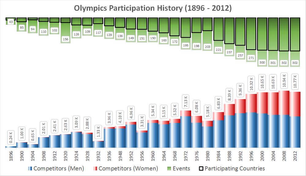 Olympics Participation History (1896 - 2012)