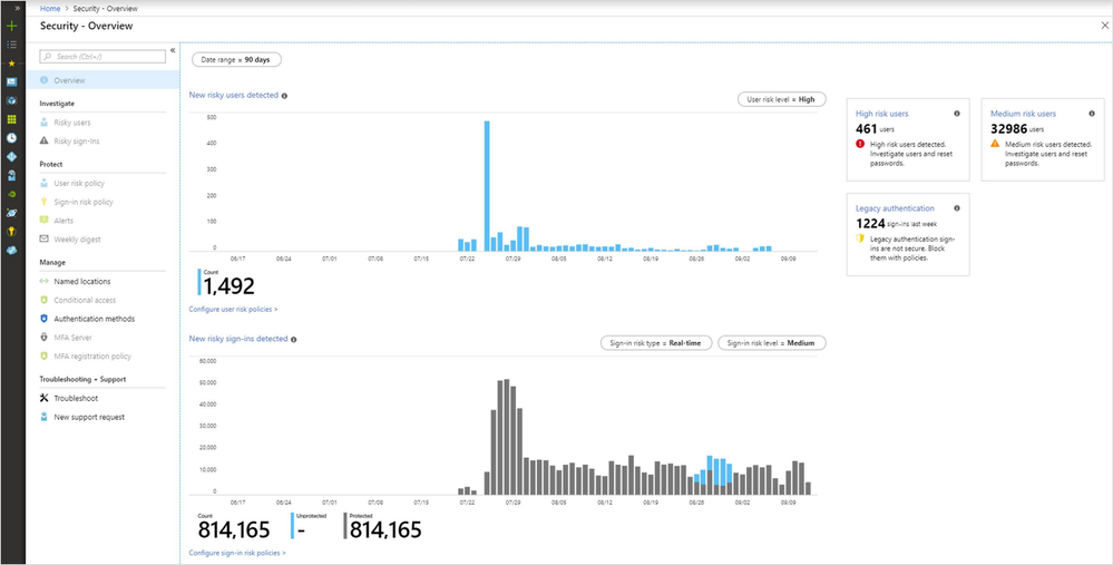 The new Security dashboard powered by Azure AD Identity Protection.