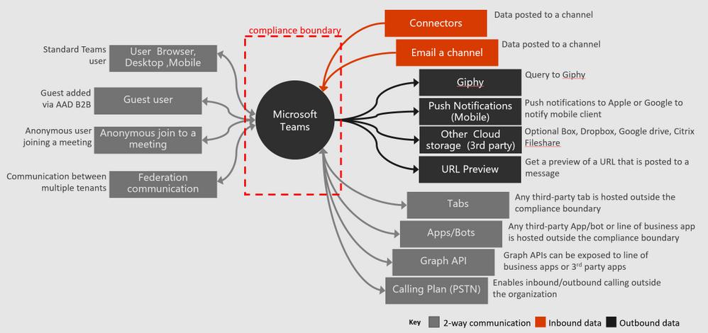 Data flows through the compliance boundary