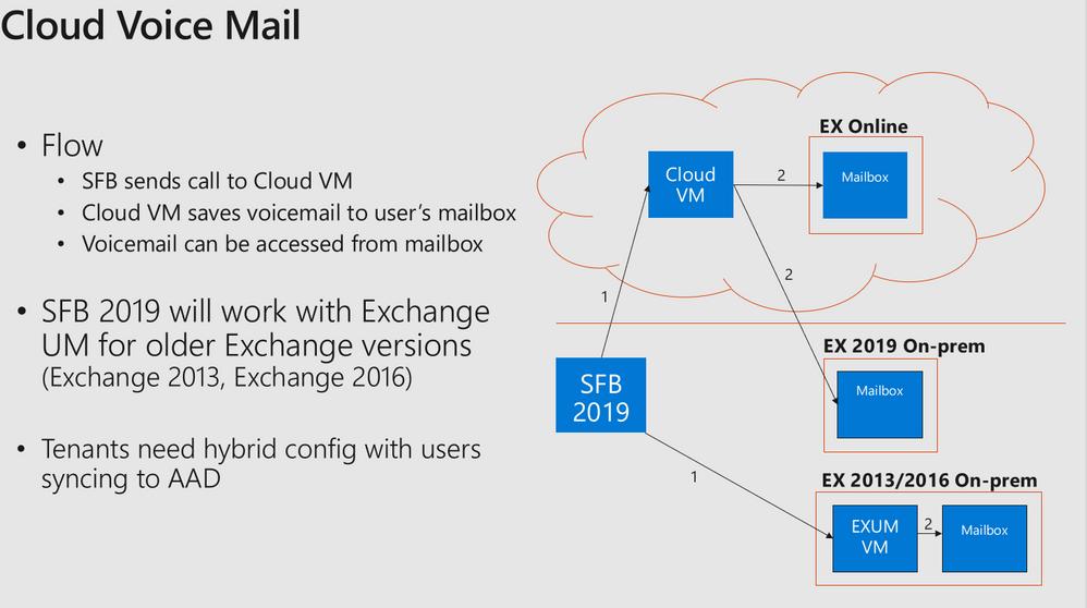 CloudVoiceMailSlide.PNG