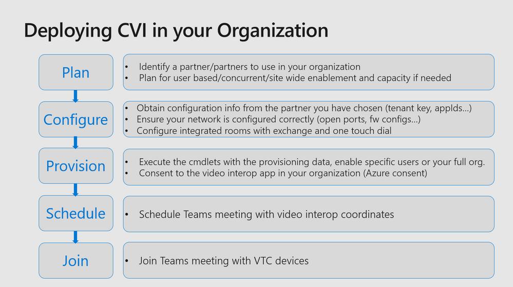CVI Plan.png