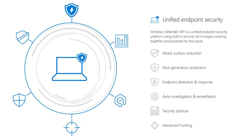 Protecting Windows Server with Windows Defender ATP